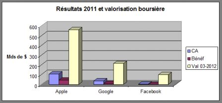 Apple-Google-FB-Capbourse.png