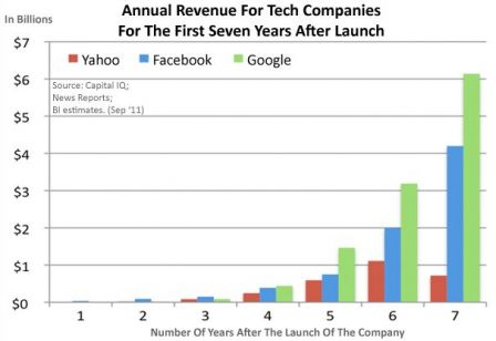 Facebook-vs-Google-Businessinsider.jpg