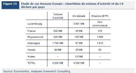 Fiscalite-Amazon-Greenwich-consulting.jpg