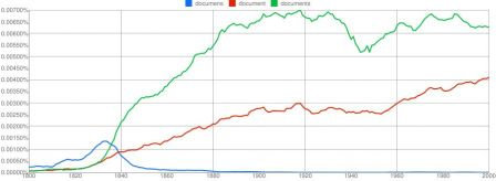 NGram-documens-document-documents-11-01-2011.jpg