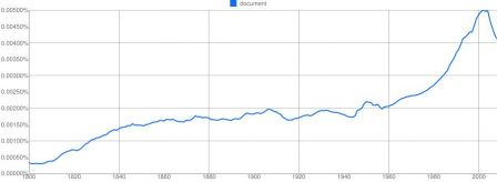 Ngram-document-eng-04-01-2011.jpg