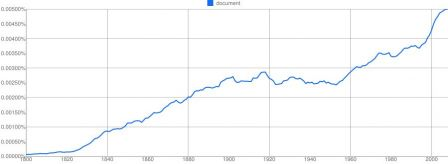 Ngram-document-fr-4-01-2011.jpg