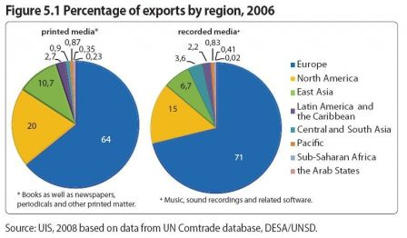 UNESCO-Export-2006.jpg