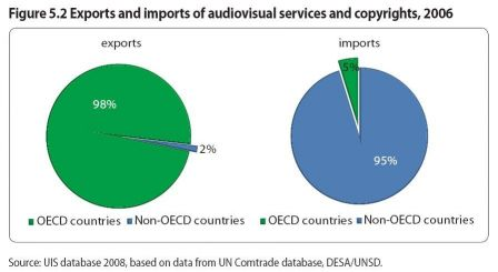 Unesco-export-import-2006.jpg