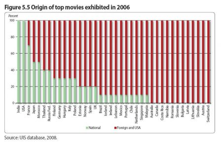 Unesco-films-2006.jpg