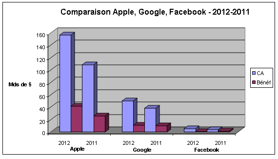 Apple-Google-Facebook-2012.png